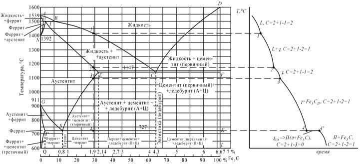 структура диаграмма железо-цемент