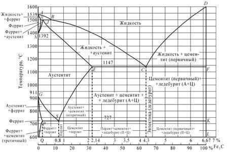 Материаловедение состояние диаграмма