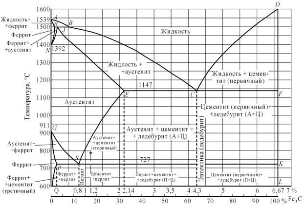 Диаграмма железо углерод при углероде 2